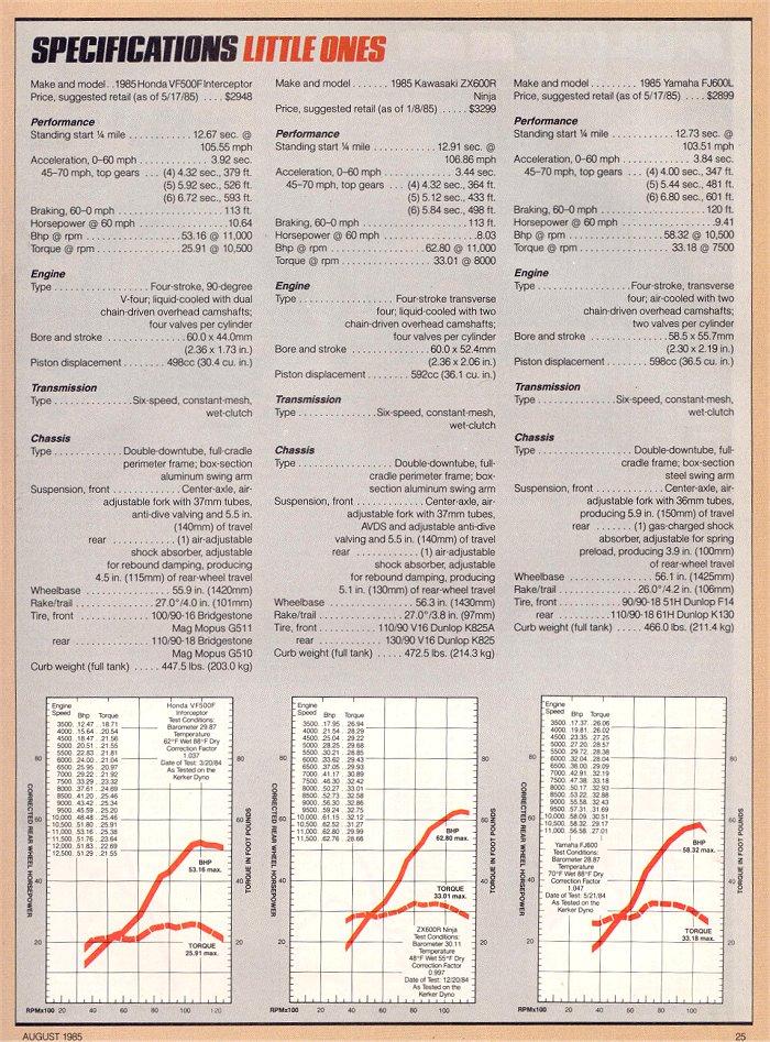 Clic Honda VF - V4 Sabre Magna Interceptor Archive on pinout diagrams, hvac diagrams, friendship bracelet diagrams, battery diagrams, internet of things diagrams, switch diagrams, troubleshooting diagrams, smart car diagrams, motor diagrams, led circuit diagrams, lighting diagrams, gmc fuse box diagrams, electronic circuit diagrams, honda motorcycle repair diagrams, electrical diagrams, engine diagrams, series and parallel circuits diagrams, sincgars radio configurations diagrams, transformer diagrams,