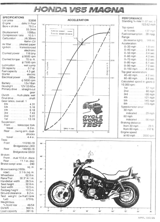 how to check chargeing system on 1984 v45 magna honda
