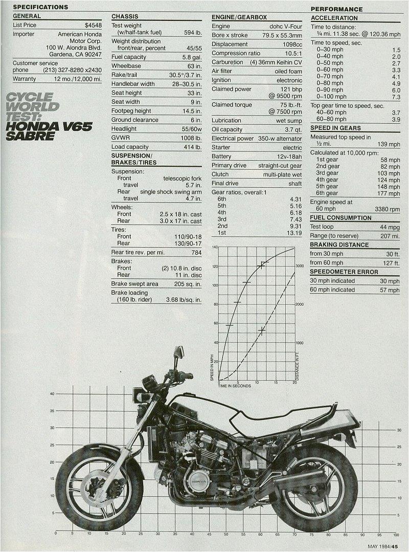 1983 Honda Shadow 750 Wiring Diagram 1984 Vt500c Cb650 Bobber Ft500